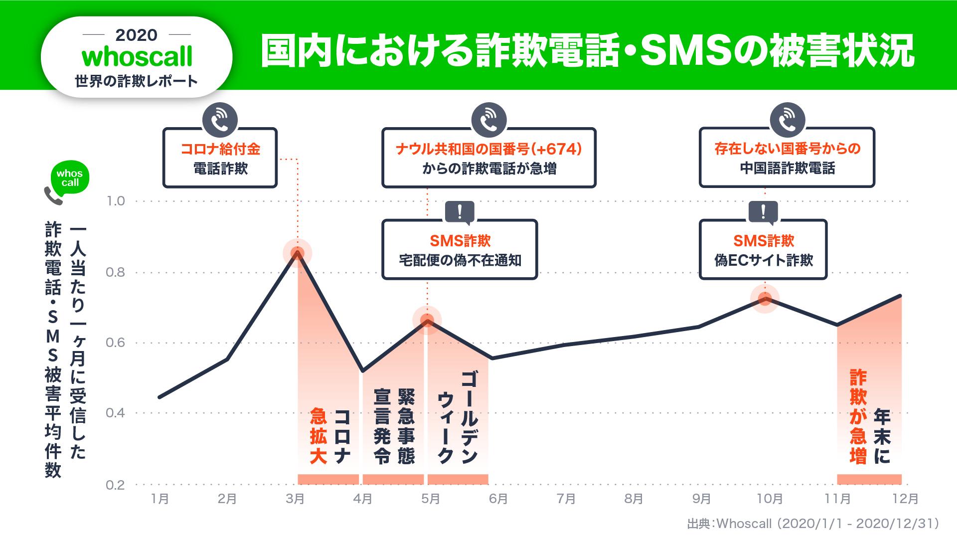 日本における詐欺電話.SMSの被害状況