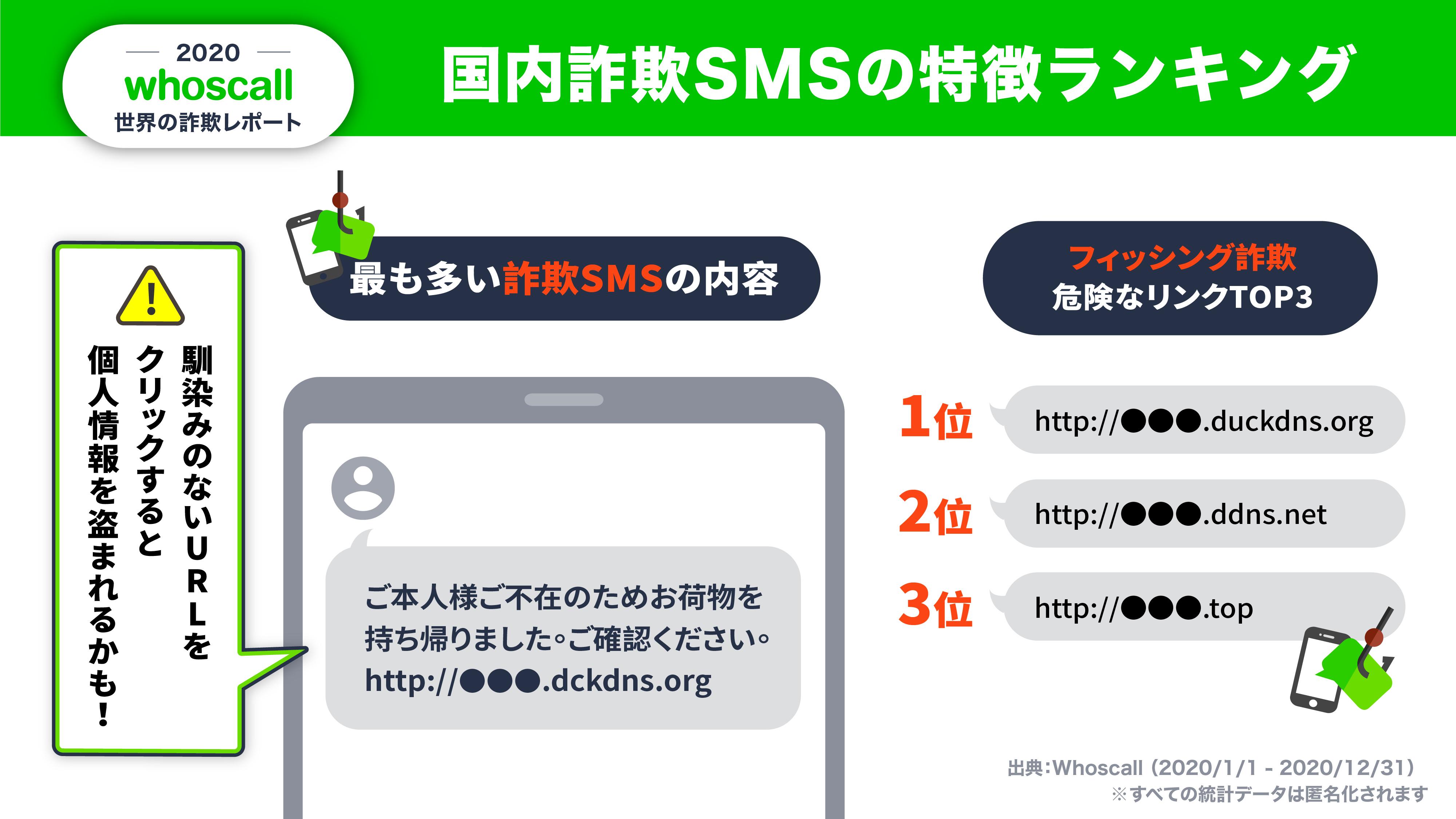 国内詐欺SMSの特徴ランキング