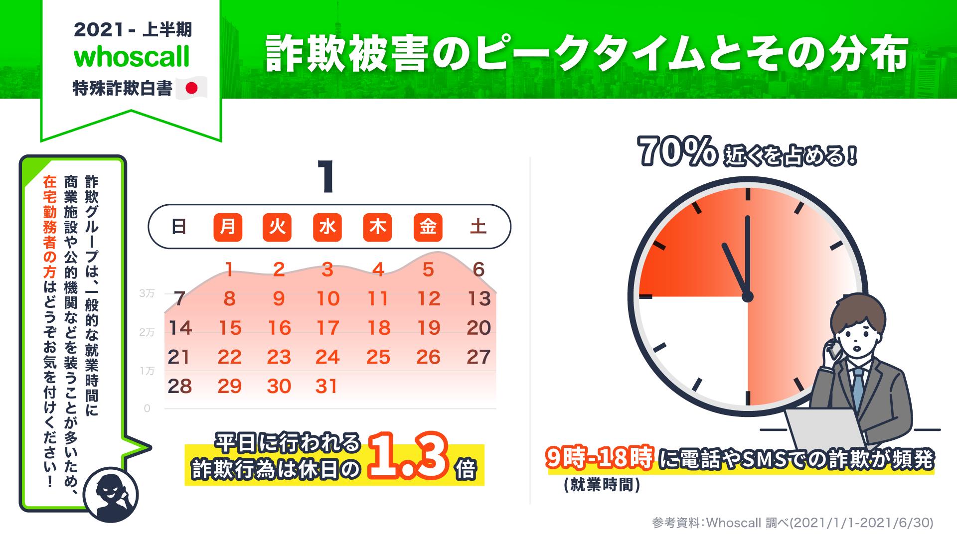 日本における詐欺被害のピークタイムとその分布
