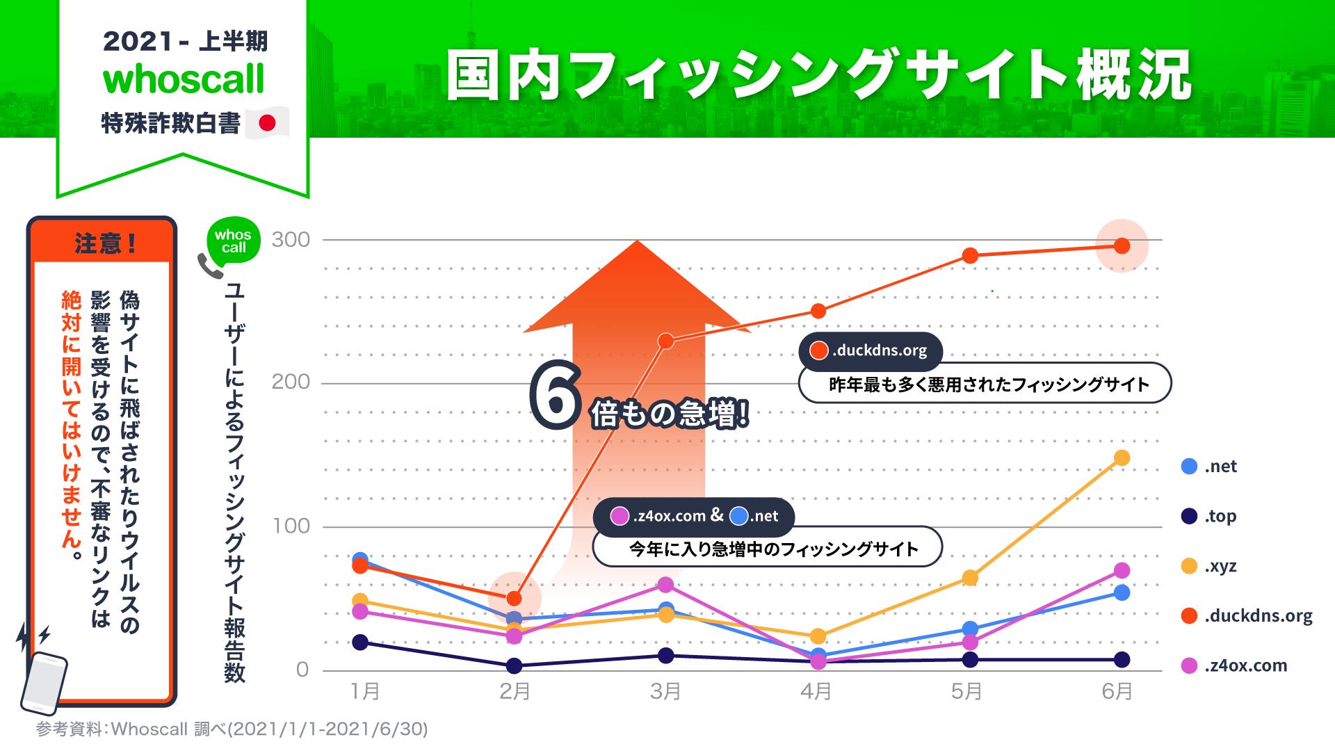 日本のフィッシングサイト概況