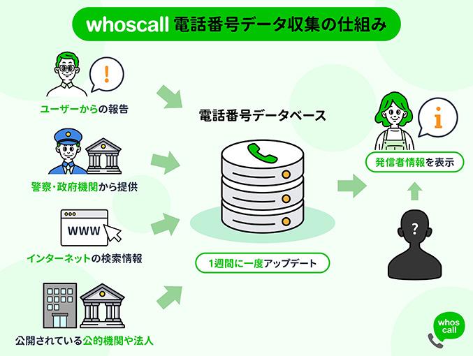 Whoscall電話番号データ収集の仕組み